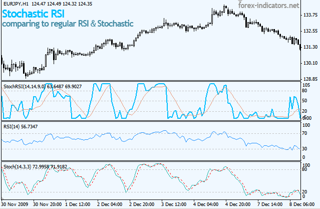 Stochastic rsi forex indicator