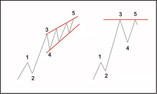 Расширенные волны на форексе как торговать на рынке форекс