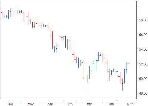 Как строить графики форекс отношение медведей и быков на рынке forex