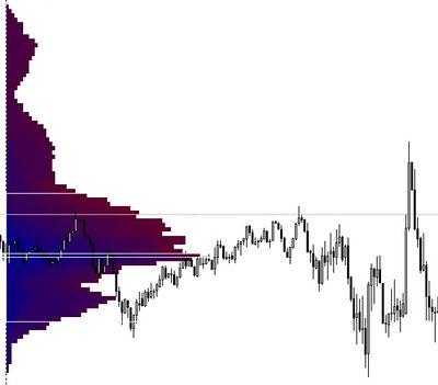 Горизонтальный объем или профиль рынка