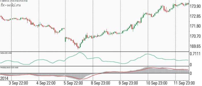 Рисунок 2. Индикаторы StdDev и MACD на графике валютной пары GBP/JPY