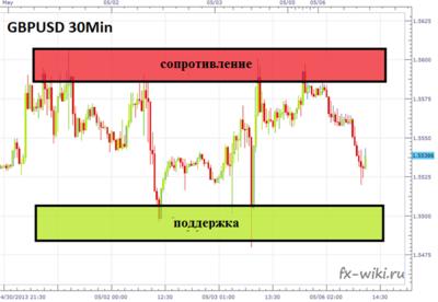 Биржа форекс википедия форекс курс доллара к рублю прогноз на декабрь